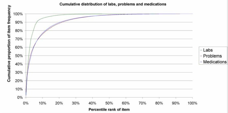 Distribution of Problems, Medications and Lab Results in Electronic Health Records: The Pareto Principle at Work.
